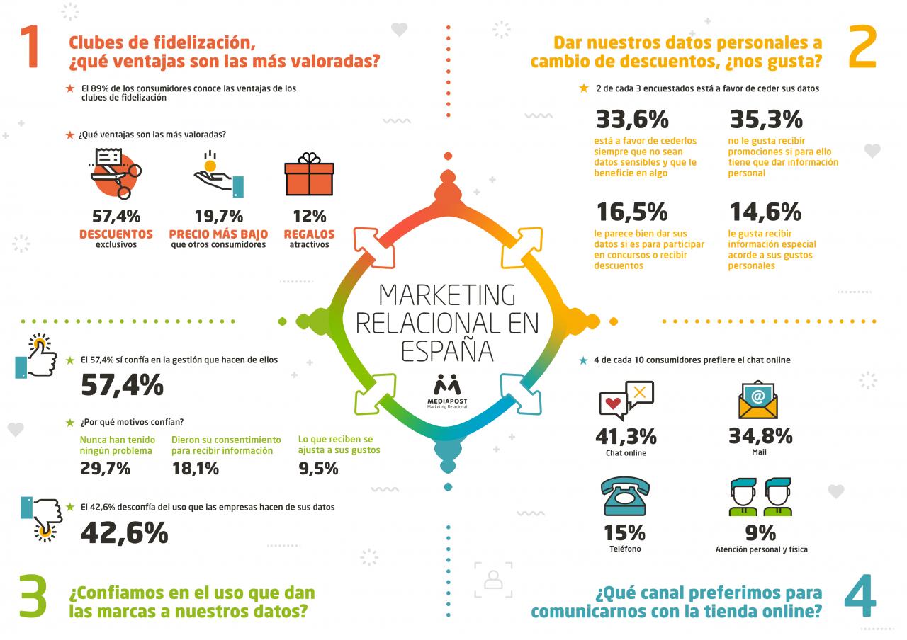 https://www.mediapost.es/wp-content/uploads/2020/02/Infografia-digital_Septiembre-1280x904.png